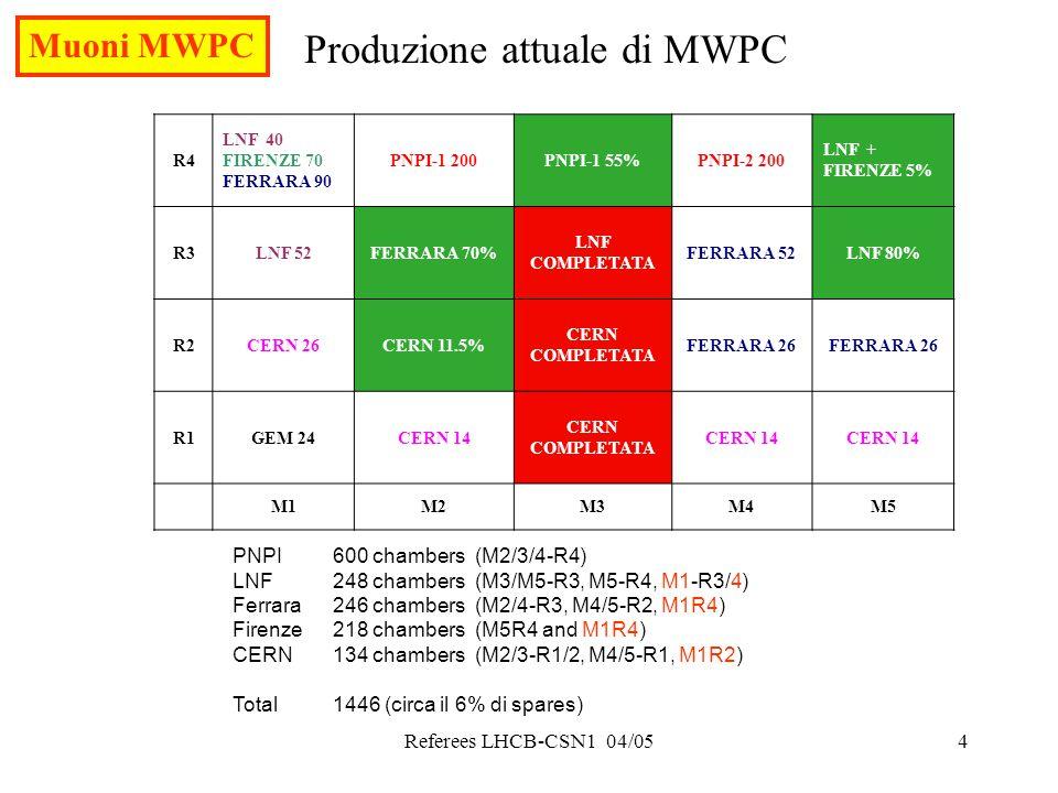 Referees LHCB-CSN1 04/054 Produzione attuale di MWPC R4 LNF 40 FIRENZE 70 FERRARA 90 PNPI-1 200PNPI-1 55%PNPI-2 200 LNF + FIRENZE 5% R3LNF 52FERRARA 70% LNF COMPLETATA FERRARA 52LNF 80% R2CERN 26CERN 11.5% CERN COMPLETATA FERRARA 26 R1GEM 24CERN 14 CERN COMPLETATA CERN 14 M1M2M3M4M5 PNPI600 chambers (M2/3/4-R4) LNF248 chambers (M3/M5-R3, M5-R4, M1-R3/4) Ferrara246 chambers (M2/4-R3, M4/5-R2, M1R4) Firenze218 chambers (M5R4 and M1R4) CERN134 chambers (M2/3-R1/2, M4/5-R1, M1R2) Total1446 (circa il 6% di spares) Muoni MWPC
