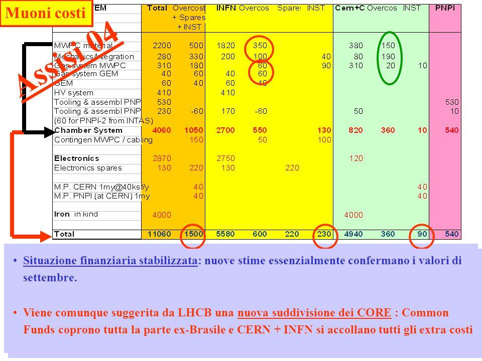 Referees LHCB-CSN1 04/057 INFN conferma extracosto maggio (350) + 100 meccanica +gas ( 120)+ contingenza(50) INFN prende tutto HV e compensa manpower al CERN Nuovo cospicuo extracosto al CERN GEM extracosto costruzione già dichiarato a maggio Elettronica ancora entro le stime, ma aumentano spares e contingenza Costi istallazione non in CORE e rilevanti: Referee contrari .