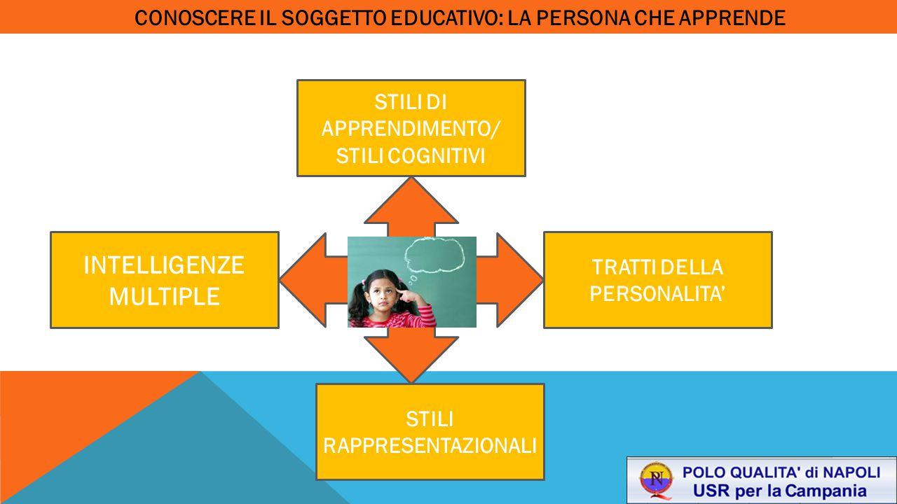 CONOSCERE IL SOGGETTO EDUCATIVO: LA PERSONA CHE APPRENDE TRATTI DELLA PERSONALITA' STILI DI APPRENDIMENTO/ STILI COGNITIVI STILI RAPPRESENTAZIONALI IN