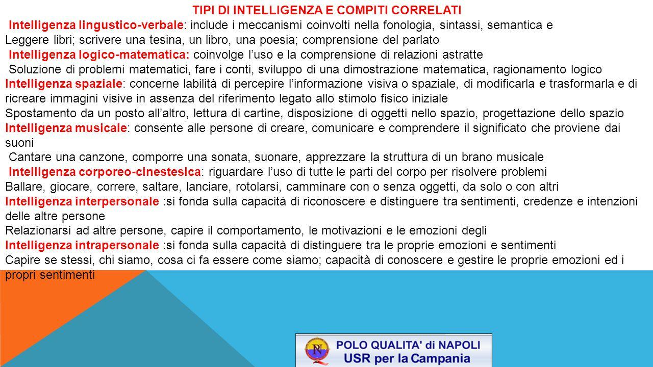 TIPI DI INTELLIGENZA E COMPITI CORRELATI Intelligenza lingustico-verbale: include i meccanismi coinvolti nella fonologia, sintassi, semantica e Legger