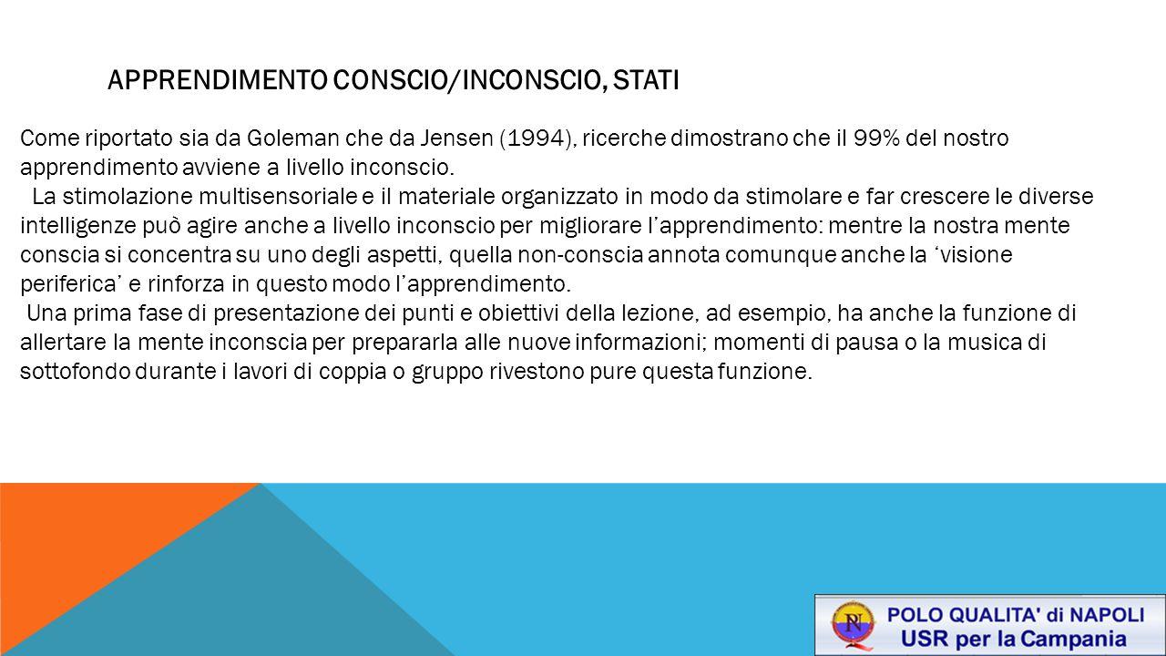 APPRENDIMENTO CONSCIO/INCONSCIO, STATI Come riportato sia da Goleman che da Jensen (1994), ricerche dimostrano che il 99% del nostro apprendimento avv