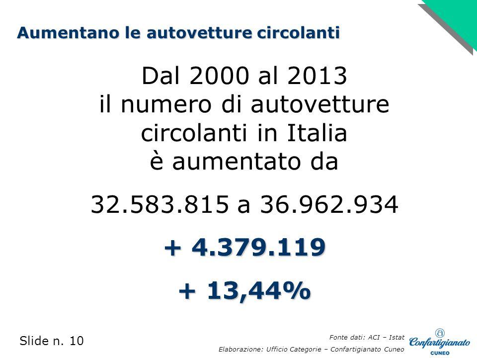 Dal 2000 al 2013 il numero di autovetture circolanti in Italia è aumentato da 32.583.815 a 36.962.934 + 4.379.119 + 13,44% Slide n.