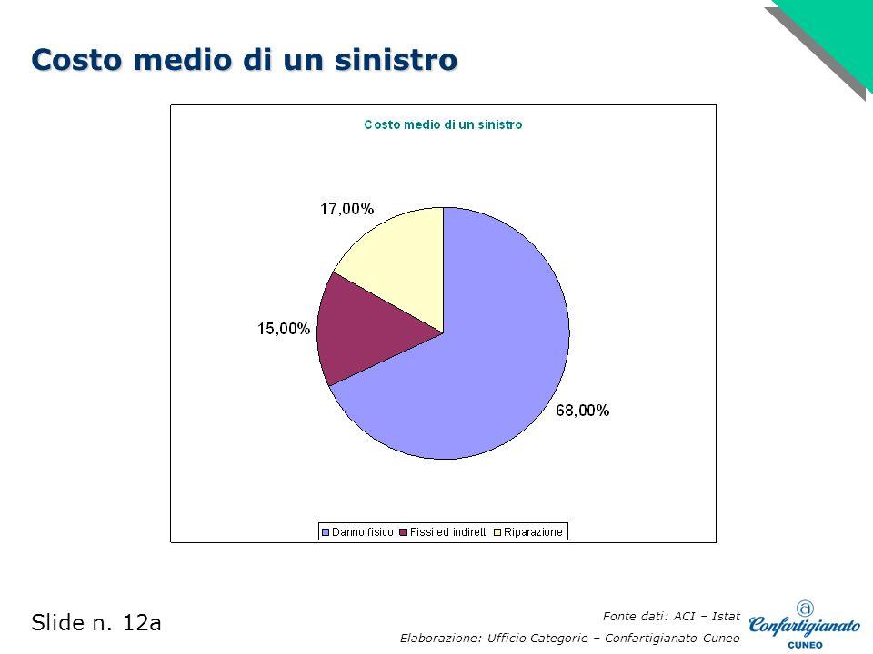 Costo medio di un sinistro Fonte dati: ACI – Istat Elaborazione: Ufficio Categorie – Confartigianato Cuneo Slide n.
