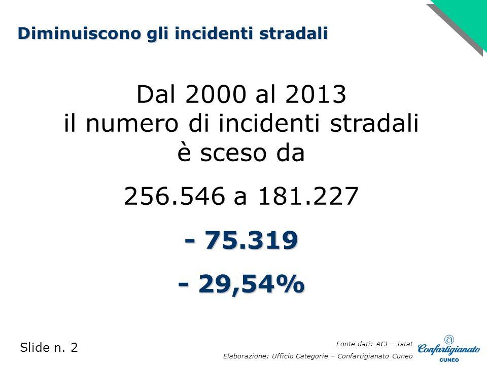 Dal 2000 al 2013 il numero di incidenti stradali è sceso da 256.546 a 181.227 - 75.319 - 29,54% Slide n.