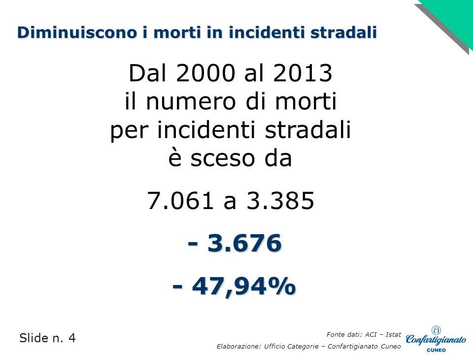 Dal 2000 al 2013 il numero di morti per incidenti stradali è sceso da 7.061 a 3.385 - 3.676 - 3.676 - 47,94% - 47,94% Slide n.