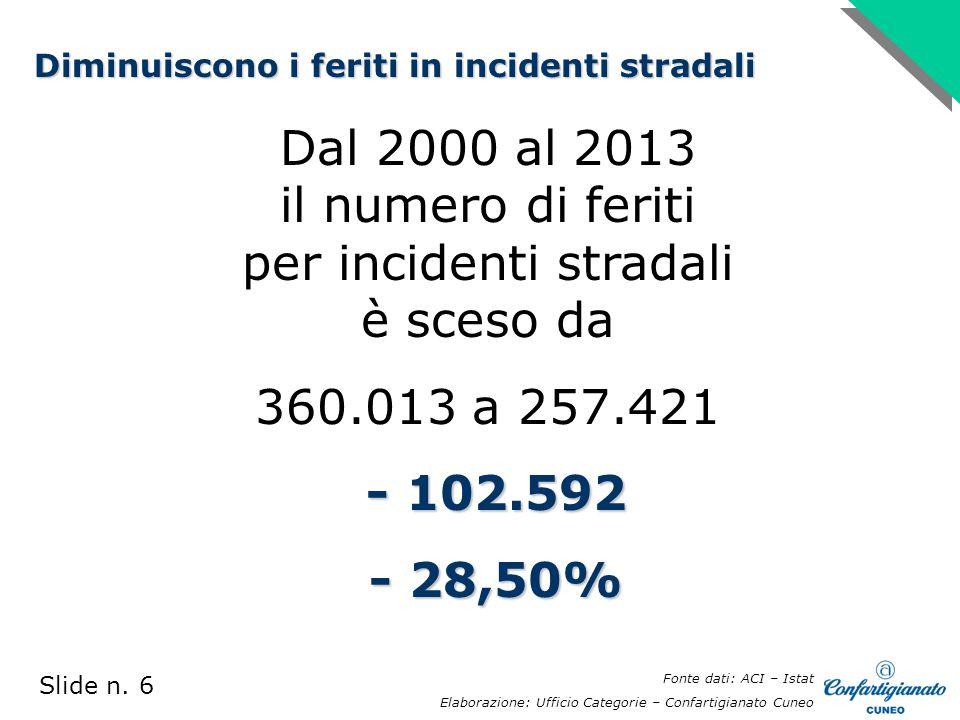 Dal 2000 al 2013 il numero di feriti per incidenti stradali è sceso da 360.013 a 257.421 - 102.592 - 102.592 - 28,50% - 28,50% Slide n.