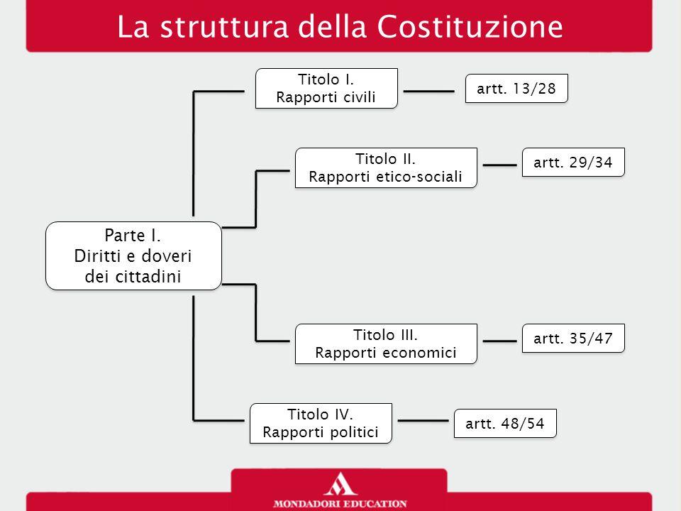La struttura della Costituzione Parte I. Diritti e doveri dei cittadini Parte I. Diritti e doveri dei cittadini Titolo I. Rapporti civili Titolo I. Ra