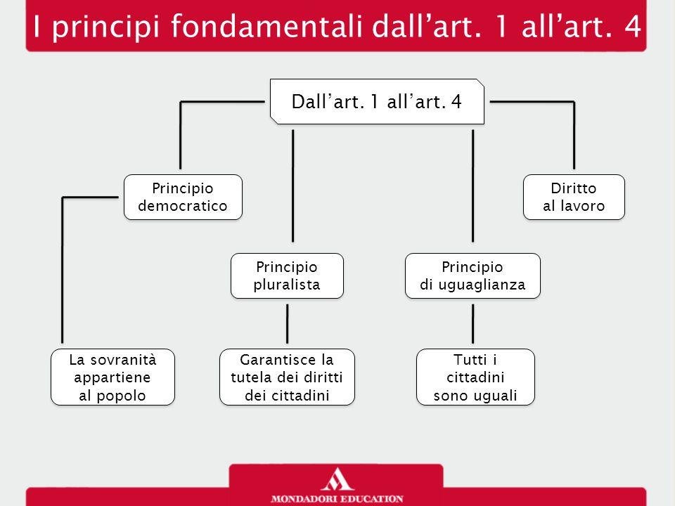 I principi fondamentali dall'art. 1 all'art. 4 Dall'art. 1 all'art. 4 Principio democratico Principio pluralista Principio di uguaglianza Diritto al l