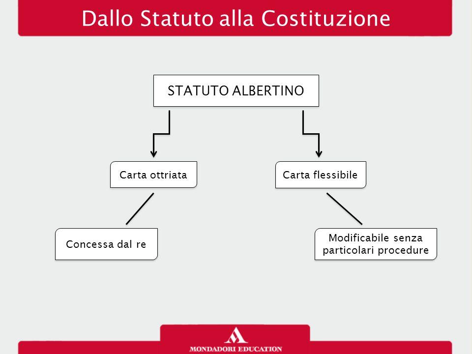 Dallo Statuto alla Costituzione STATUTO ALBERTINO Carta ottriata Carta flessibile Modificabile senza particolari procedure Concessa dal re