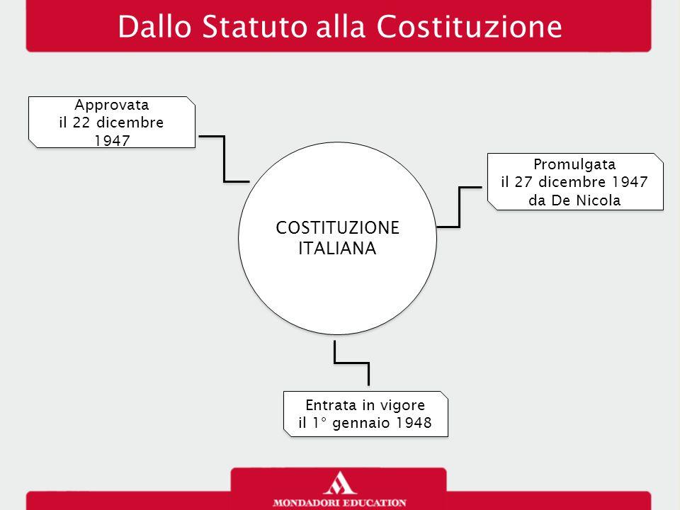 Dallo Statuto alla Costituzione COSTITUZIONE ITALIANA COSTITUZIONE ITALIANA Approvata il 22 dicembre 1947 Approvata il 22 dicembre 1947 Promulgata il