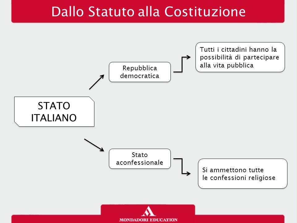 STATO ITALIANO Dallo Statuto alla Costituzione Repubblica democratica Stato aconfessionale Tutti i cittadini hanno la possibilità di partecipare alla