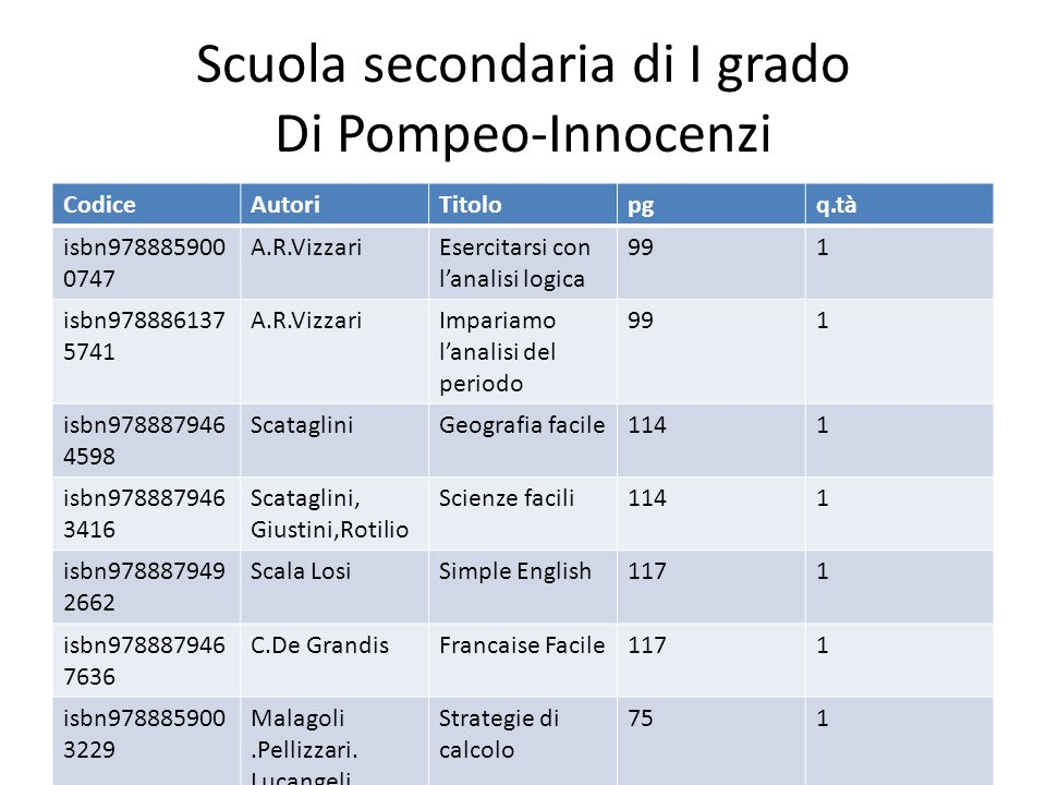 Scuola secondaria di I grado Di Pompeo-Innocenzi CodiceAutoriTitolopgq.tà isbn978885900 0747 A.R.VizzariEsercitarsi con l'analisi logica 991 isbn978886137 5741 A.R.VizzariImpariamo l'analisi del periodo 991 isbn978887946 4598 ScatagliniGeografia facile1141 isbn978887946 3416 Scataglini, Giustini,Rotilio Scienze facili1141 isbn978887949 2662 Scala LosiSimple English1171 isbn978887946 7636 C.De GrandisFrancaise Facile1171 isbn978885900 3229 Malagoli.Pellizzari.