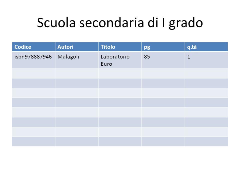 Scuola secondaria di I grado CodiceAutoriTitolopgq.tà isbn978887946MalagoliLaboratorio Euro 851