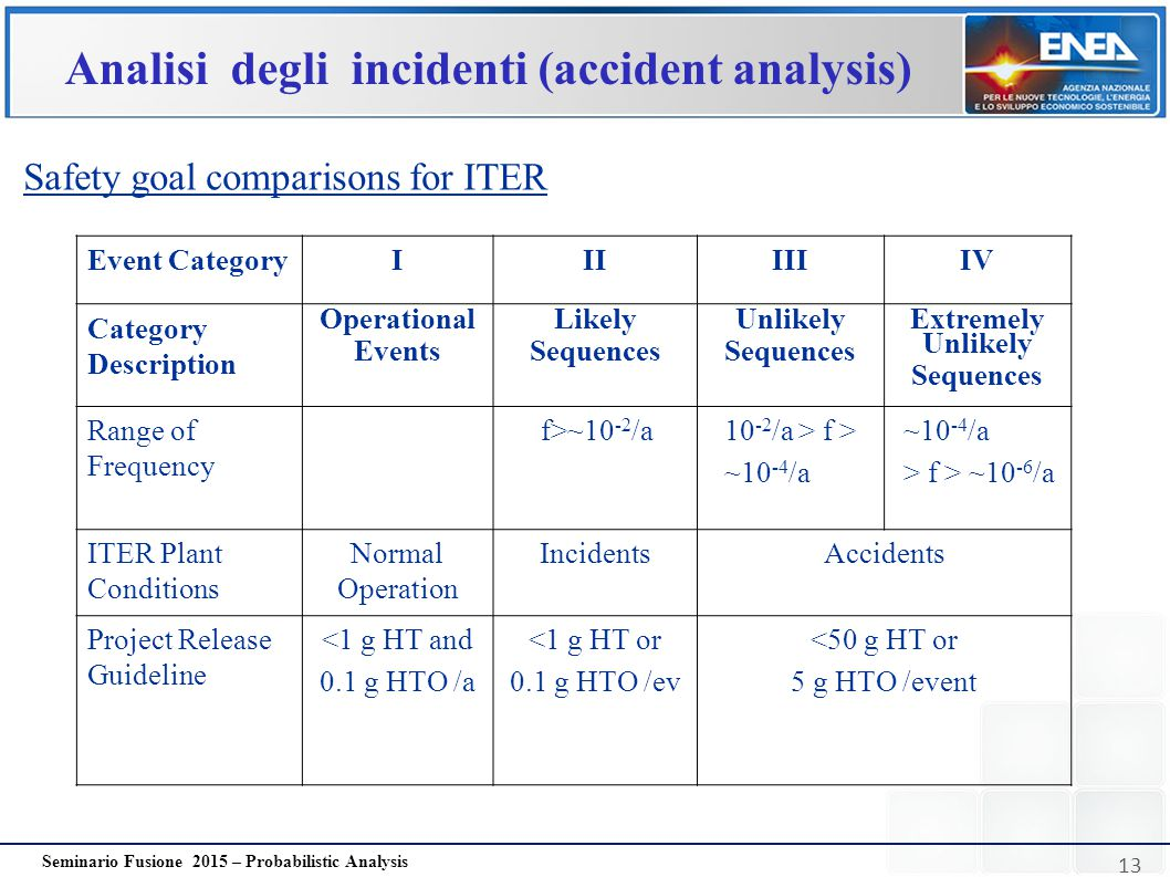 13 Seminario Fusione 2015 – Probabilistic Analysis Analisi degli incidenti (accident analysis) Safety goal comparisons for ITER Event CategoryIIIIIIIV