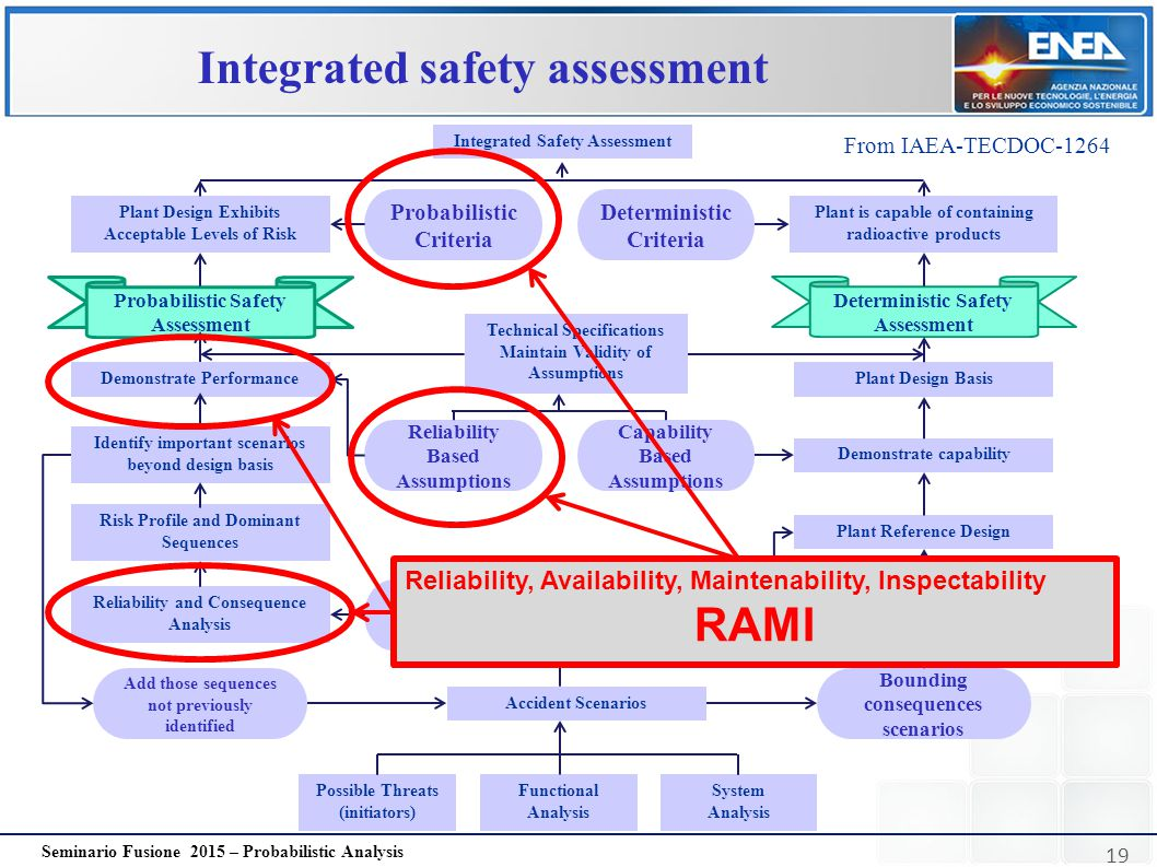 19 Seminario Fusione 2015 – Probabilistic Analysis Integrated safety assessment Integrated Safety Assessment Plant Design Exhibits Acceptable Levels o