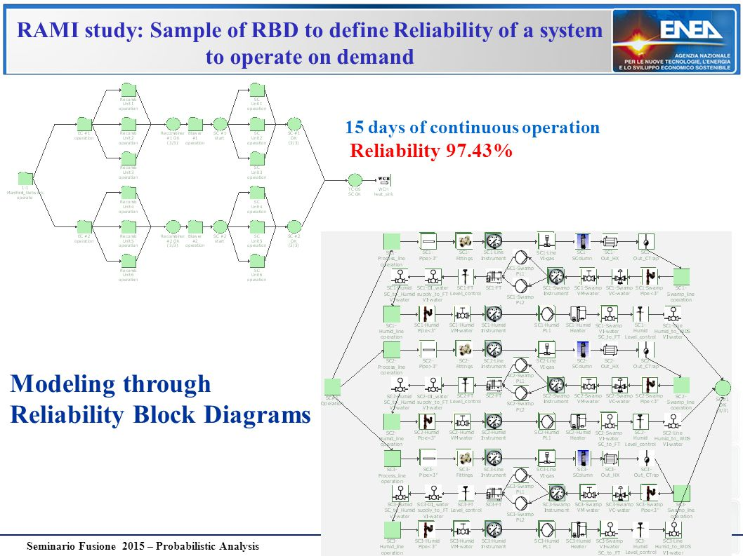 26 Seminario Fusione 2015 – Probabilistic Analysis RAMI study: Sample of RBD to define Reliability of a system to operate on demand Modeling through R