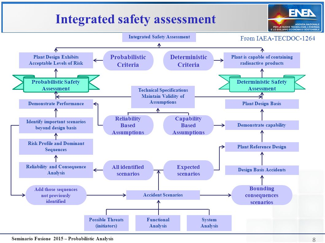 8 Seminario Fusione 2015 – Probabilistic Analysis Integrated safety assessment Integrated Safety Assessment Plant Design Exhibits Acceptable Levels of
