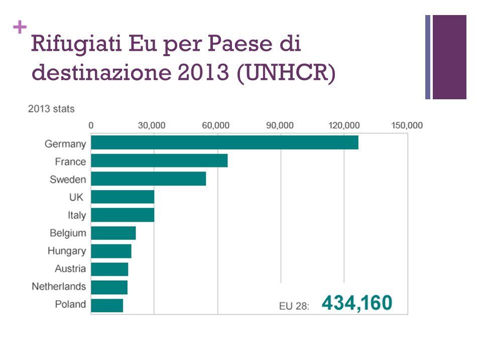 + Rifugiati Eu per Paese di destinazione 2013 (UNHCR)
