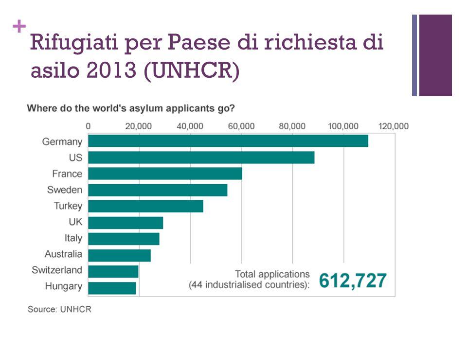 + Rifugiati per Paese di richiesta di asilo 2013 (UNHCR)