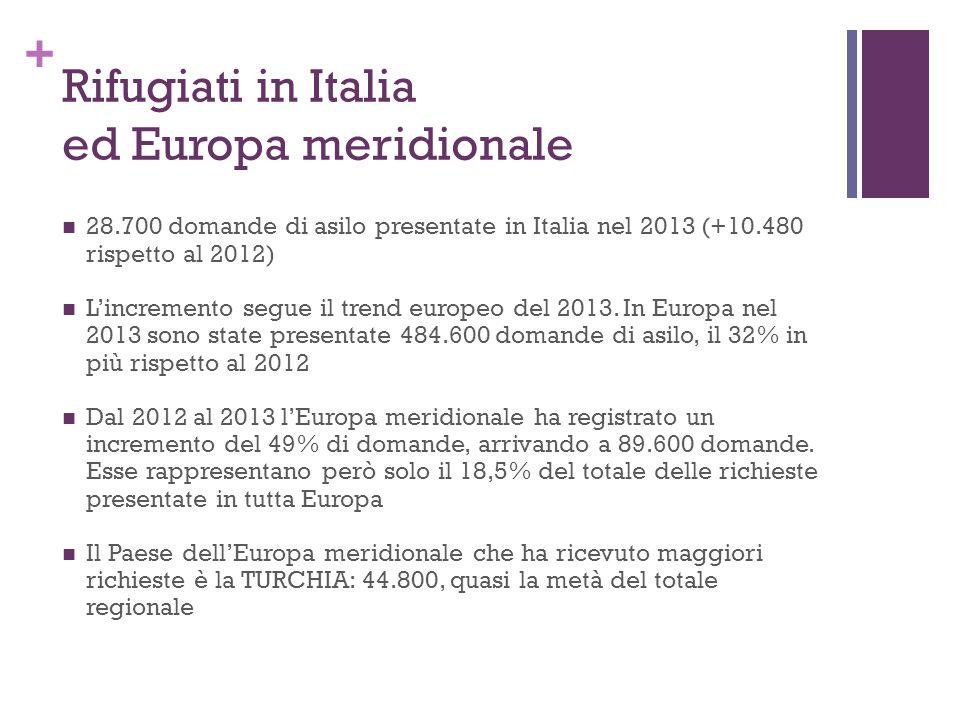 + Rifugiati in Italia ed Europa meridionale 28.700 domande di asilo presentate in Italia nel 2013 (+10.480 rispetto al 2012) L'incremento segue il tre