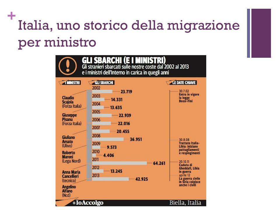 + Italia, uno storico della migrazione per ministro