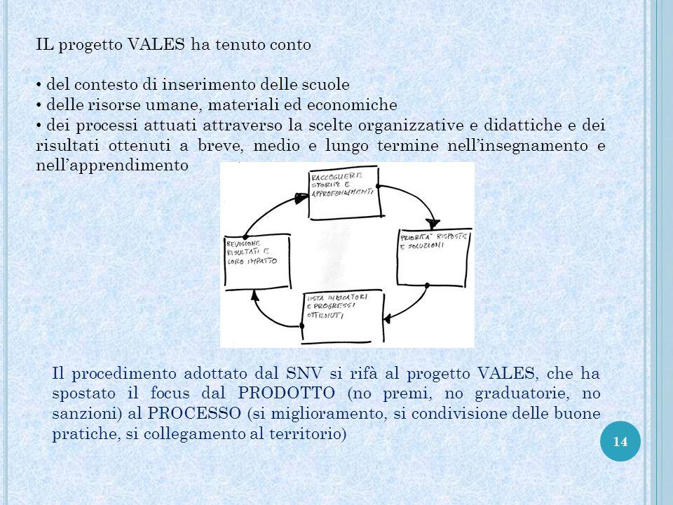 14 Il procedimento adottato dal SNV si rifà al progetto VALES, che ha spostato il focus dal PRODOTTO (no premi, no graduatorie, no sanzioni) al PROCES
