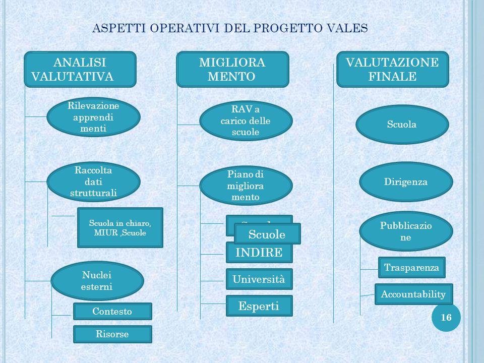 16 ASPETTI OPERATIVI DEL PROGETTO VALES ANALISI VALUTATIVA MIGLIORA MENTO VALUTAZIONE FINALE Rilevazione apprendi menti Raccolta dati strutturali Nucl