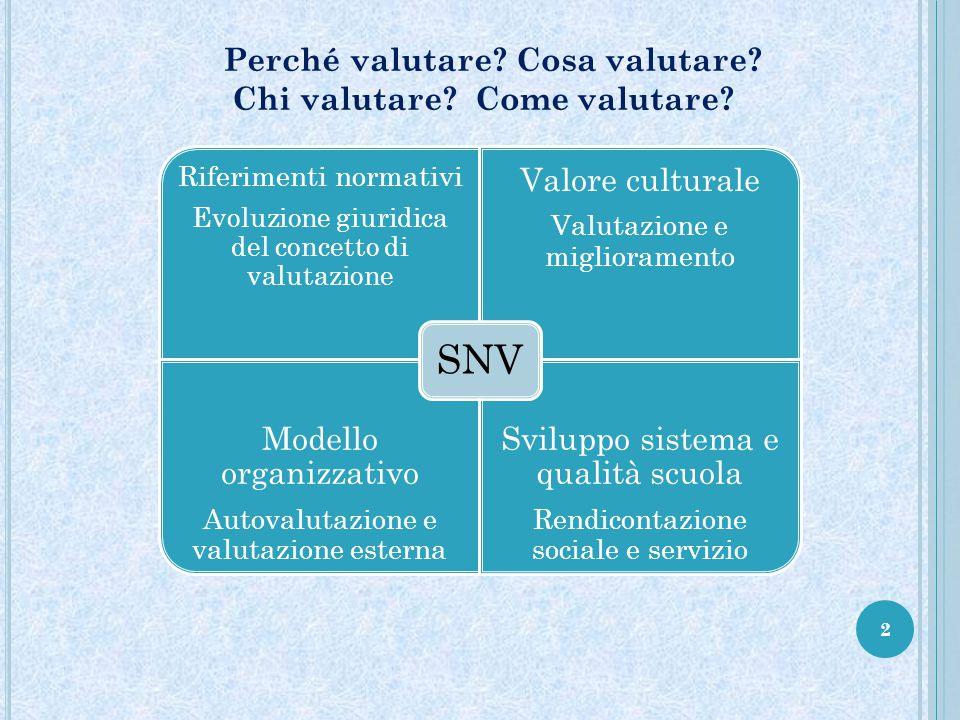 2 Perché valutare? Cosa valutare? Chi valutare? Come valutare? Riferimenti normativi Evoluzione giuridica del concetto di valutazione Valore culturale