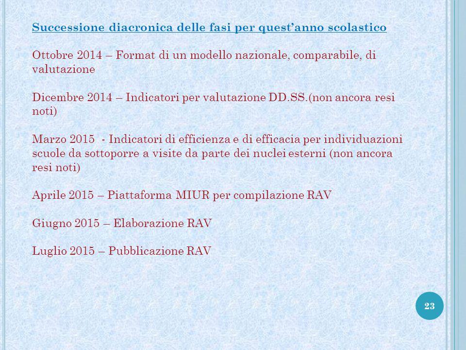 23 Successione diacronica delle fasi per quest'anno scolastico Ottobre 2014 – Format di un modello nazionale, comparabile, di valutazione Dicembre 201
