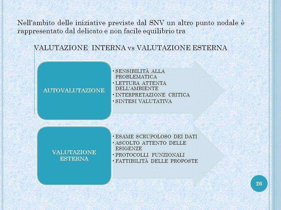 26 Nell'ambito delle iniziative previste dal SNV un altro punto nodale è rappresentato dal delicato e non facile equilibrio tra VALUTAZIONE INTERNA vs VALUTAZIONE ESTERNA SENSIBILITÀ ALLA PROBLEMATICA LETTURA ATTENTA DELL'AMBIENTE INTERPRETAZIONE CRITICA SINTESI VALUTATIVA AUTOVALUTAZIONE ESAME SCRUPOLOSO DEI DATI ASCOLTO ATTENTO DELLE ESIGENZE PROTOCOLLI FUNZIONALI FATTIBILITÀ DELLE PROPOSTE VALUTAZIONE ESTERNA