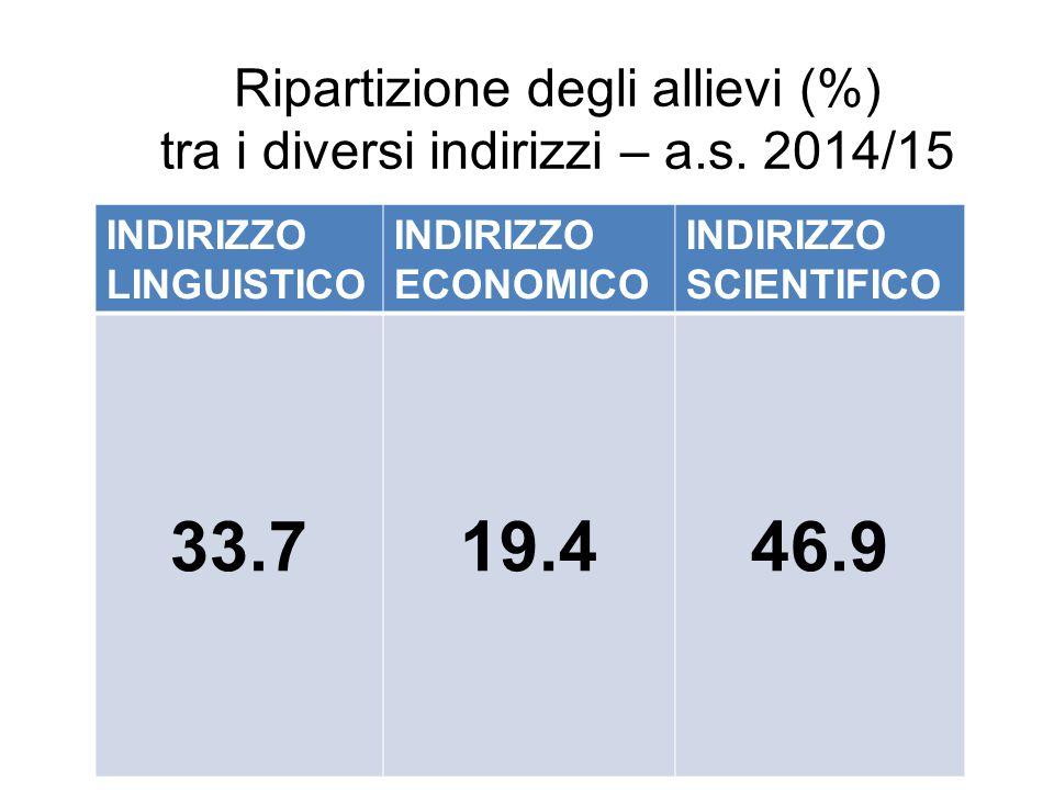 Ripartizione degli allievi (%) tra i diversi indirizzi – a.s. 2014/15 INDIRIZZO LINGUISTICO INDIRIZZO ECONOMICO INDIRIZZO SCIENTIFICO 33.719.446.9