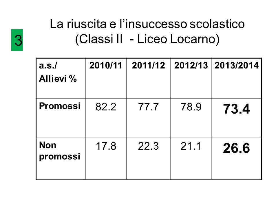 La riuscita e l'insuccesso scolastico (Classi II - Liceo Locarno) a.s./ Allievi % 2010/112011/122012/132013/2014 Promossi 82.277.778.9 73.4 Non promos