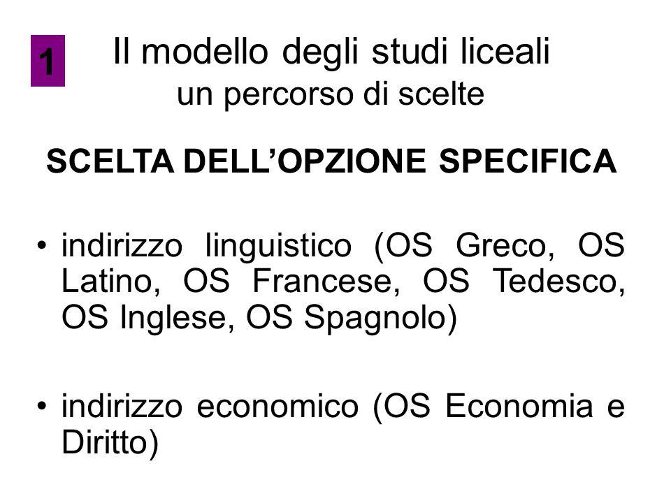 Il modello degli studi liceali un percorso di scelte SCELTA DELL'OPZIONE SPECIFICA indirizzo linguistico (OS Greco, OS Latino, OS Francese, OS Tedesco