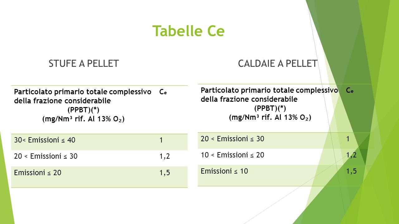 Tabelle Ce STUFE A PELLETCALDAIE A PELLET Particolato primario totale complessivo della frazione considerabile (PPBT)(*) (mg/Nm³ rif. Al 13% O ₂ ) CeC