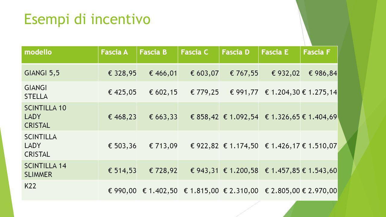 Esempi di incentivo modelloFascia AFascia BFascia CFascia DFascia EFascia F GIANGI 5,5 € 328,95€ 466,01€ 603,07€ 767,55€ 932,02€ 986,84 GIANGI STELLA
