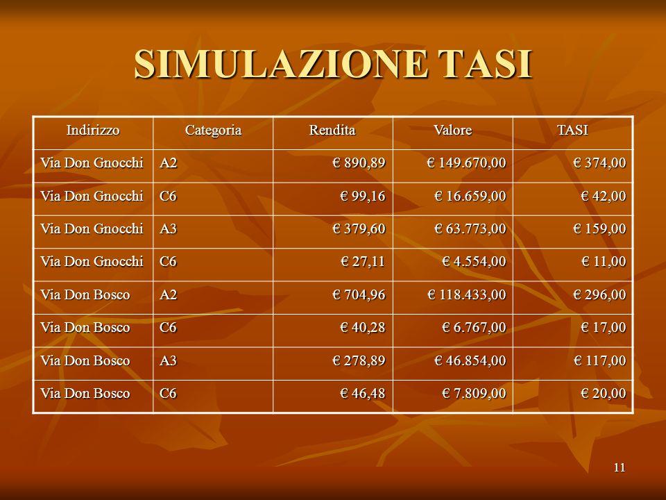 11 SIMULAZIONE TASI IndirizzoCategoriaRenditaValoreTASI Via Don Gnocchi A2 € 890,89 € 149.670,00 € 374,00 Via Don Gnocchi C6 € 99,16 € 16.659,00 € 42,00 Via Don Gnocchi A3 € 379,60 € 63.773,00 € 159,00 Via Don Gnocchi C6 € 27,11 € 4.554,00 € 11,00 Via Don Bosco A2 € 704,96 € 118.433,00 € 296,00 Via Don Bosco C6 € 40,28 € 6.767,00 € 17,00 Via Don Bosco A3 € 278,89 € 46.854,00 € 117,00 Via Don Bosco C6 € 46,48 € 7.809,00 € 20,00