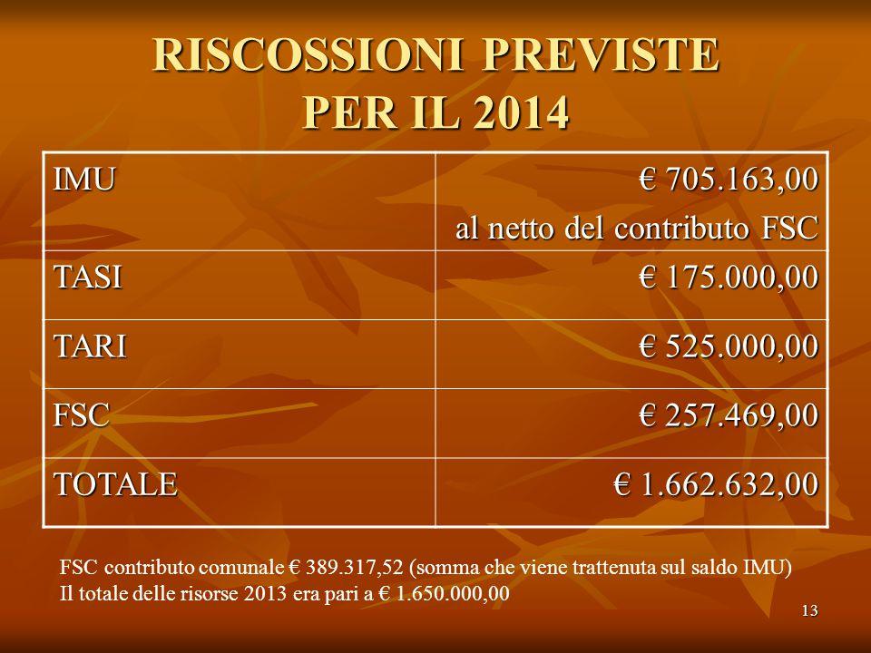 13 RISCOSSIONI PREVISTE PER IL 2014 IMU € 705.163,00 al netto del contributo FSC TASI € 175.000,00 TARI € 525.000,00 FSC € 257.469,00 TOTALE € 1.662.632,00 FSC contributo comunale € 389.317,52 (somma che viene trattenuta sul saldo IMU) Il totale delle risorse 2013 era pari a € 1.650.000,00