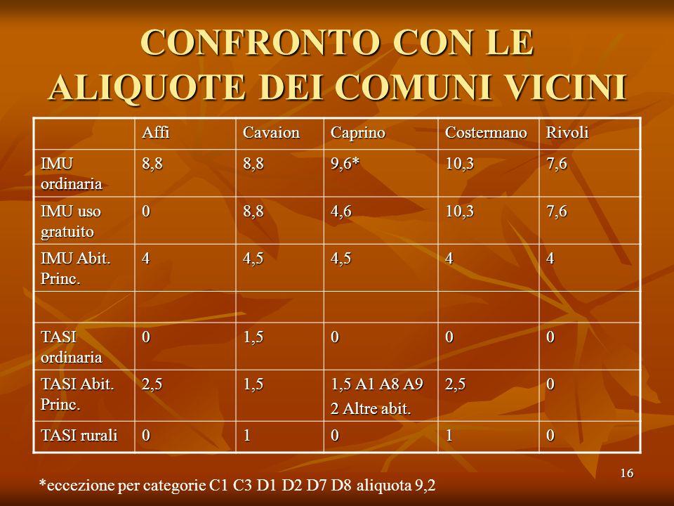 16 CONFRONTO CON LE ALIQUOTE DEI COMUNI VICINI AffiCavaionCaprinoCostermanoRivoli IMU ordinaria 8,88,89,6*10,37,6 IMU uso gratuito 08,84,610,37,6 IMU Abit.