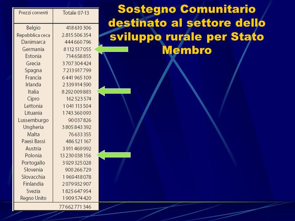 Programma di sviluppo rurale Contenuto Reg.CE 1698/05 (art.