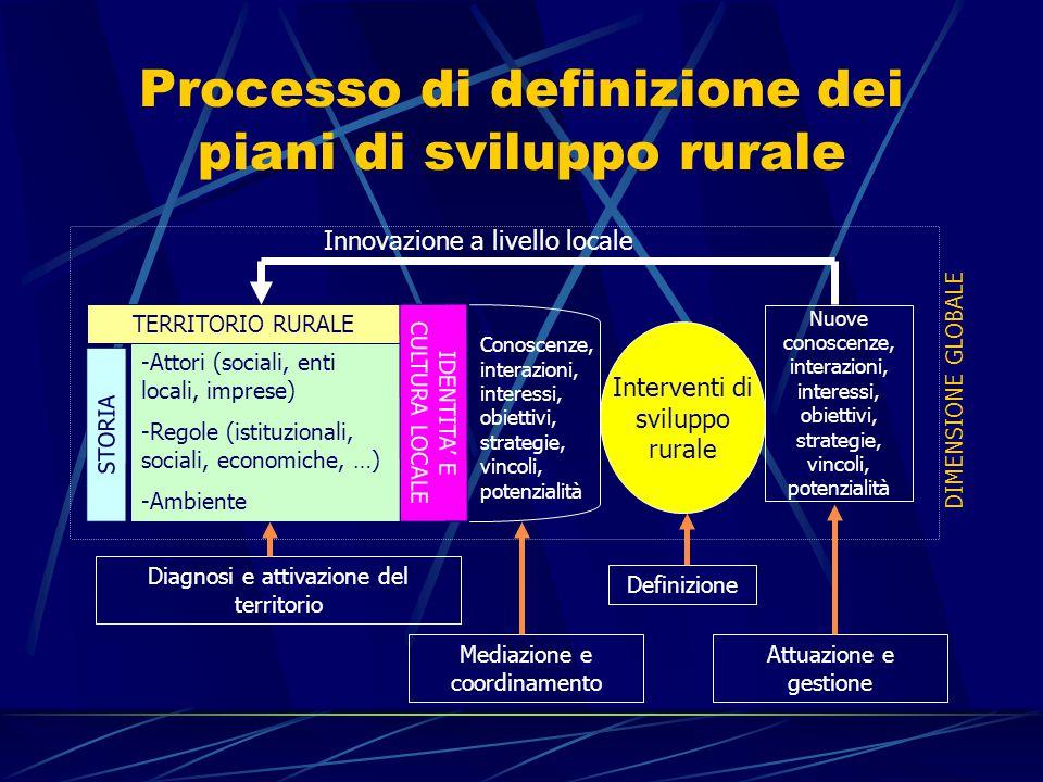 Processo di definizione dei piani di sviluppo rurale -Attori (sociali, enti locali, imprese) -Regole (istituzionali, sociali, economiche, …) -Ambiente STORIA TERRITORIO RURALE IDENTITA' E CULTURA LOCALE Conoscenze, interazioni, interessi, obiettivi, strategie, vincoli, potenzialità Interventi di sviluppo rurale Nuove conoscenze, interazioni, interessi, obiettivi, strategie, vincoli, potenzialità Innovazione a livello locale DIMENSIONE GLOBALE Diagnosi e attivazione del territorio Mediazione e coordinamento Definizione Attuazione e gestione
