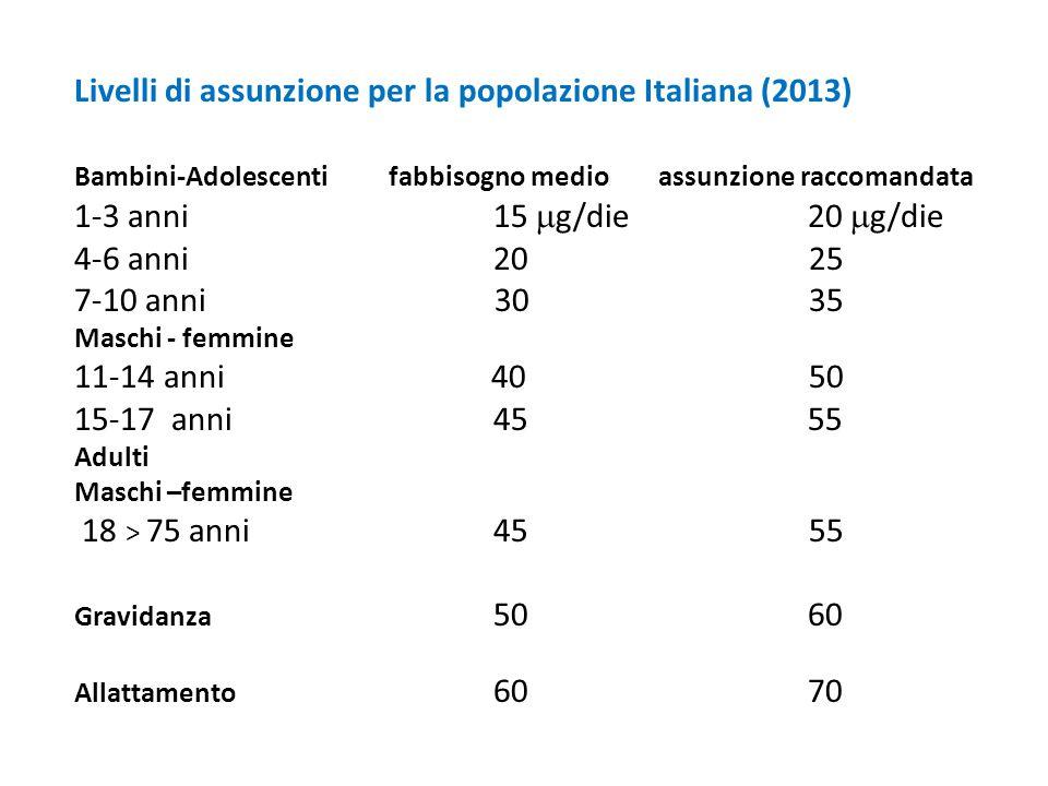 Livelli di assunzione per la popolazione Italiana (2013) Bambini-Adolescentifabbisogno medio assunzione raccomandata 1-3 anni15  g/die20  g/die 4-6