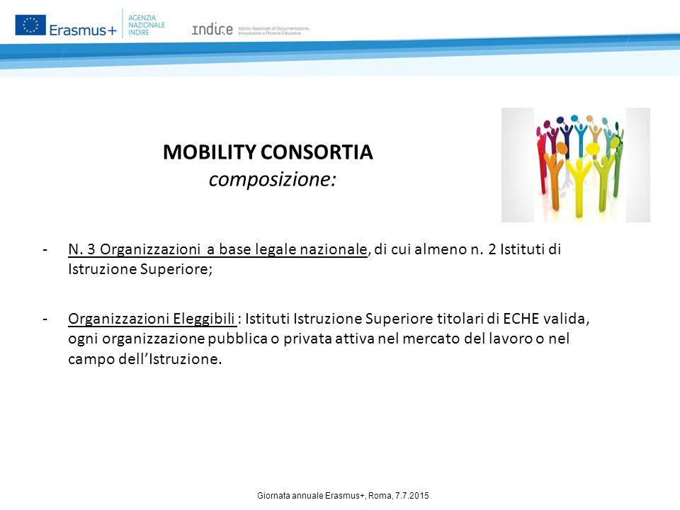 MOBILITY CONSORTIA composizione: -N. 3 Organizzazioni a base legale nazionale, di cui almeno n. 2 Istituti di Istruzione Superiore; -Organizzazioni El
