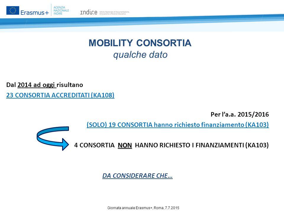 DA CONSIDERARE CHE… Mobility Consortium Certficate ll Mobility Consortium Certficate conserva la sua validità per TRE anni dall'anno di rilascio.