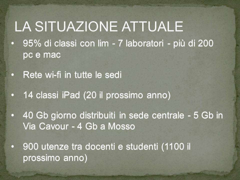 95% di classi con lim - 7 laboratori - più di 200 pc e mac95% di classi con lim - 7 laboratori - più di 200 pc e mac Rete wi-fi in tutte le sediRete wi-fi in tutte le sedi 14 classi iPad (20 il prossimo anno)14 classi iPad (20 il prossimo anno) 40 Gb giorno distribuiti in sede centrale - 5 Gb in Via Cavour - 4 Gb a Mosso40 Gb giorno distribuiti in sede centrale - 5 Gb in Via Cavour - 4 Gb a Mosso 900 utenze tra docenti e studenti (1100 il prossimo anno)900 utenze tra docenti e studenti (1100 il prossimo anno) LA SITUAZIONE ATTUALE