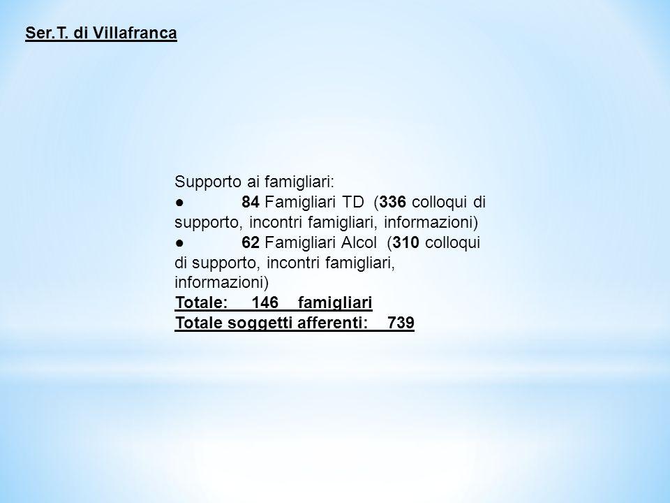 Supporto ai famigliari: ● 84 Famigliari TD (336 colloqui di supporto, incontri famigliari, informazioni) ● 62 Famigliari Alcol (310 colloqui di supporto, incontri famigliari, informazioni) Totale: 146_ famigliari Totale soggetti afferenti: 739 Ser.T.