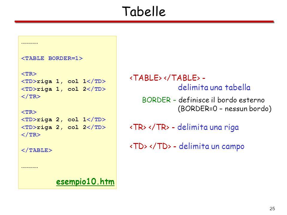 25 Tabelle ………… riga 1, col 1 riga 1, col 2 riga 2, col 1 riga 2, col 2 ………… esempio10.htm - delimita una tabella BORDER – definisce il bordo esterno