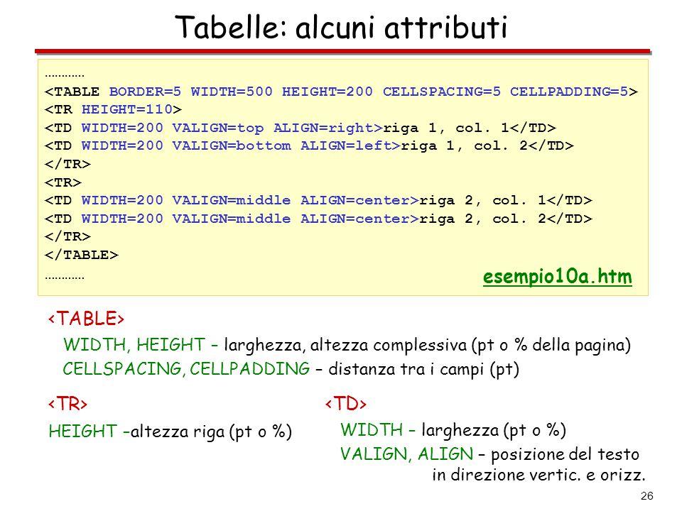 26 Tabelle: alcuni attributi ………… riga 1, col. 1 riga 1, col. 2 riga 2, col. 1 riga 2, col. 2 ………… esempio10a.htm WIDTH, HEIGHT – larghezza, altezza c