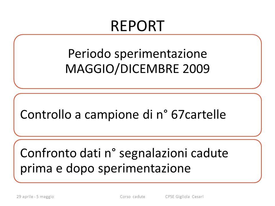 REPORT Periodo sperimentazione MAGGIO/DICEMBRE 2009 Controllo a campione di n° 67cartelle Confronto dati n° segnalazioni cadute prima e dopo sperimentazione 29 aprile - 5 maggioCorso cadute CPSE Gigliola Cesari