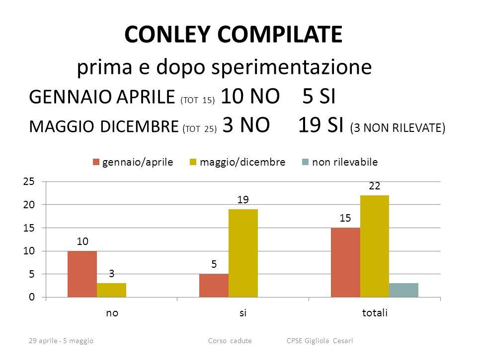 CONLEY COMPILATE prima e dopo sperimentazione GENNAIO APRILE (TOT 15) 10 NO 5 SI MAGGIO DICEMBRE ( TOT 25) 3 NO 19 SI (3 NON RILEVATE) 29 aprile - 5 maggioCorso cadute CPSE Gigliola Cesari