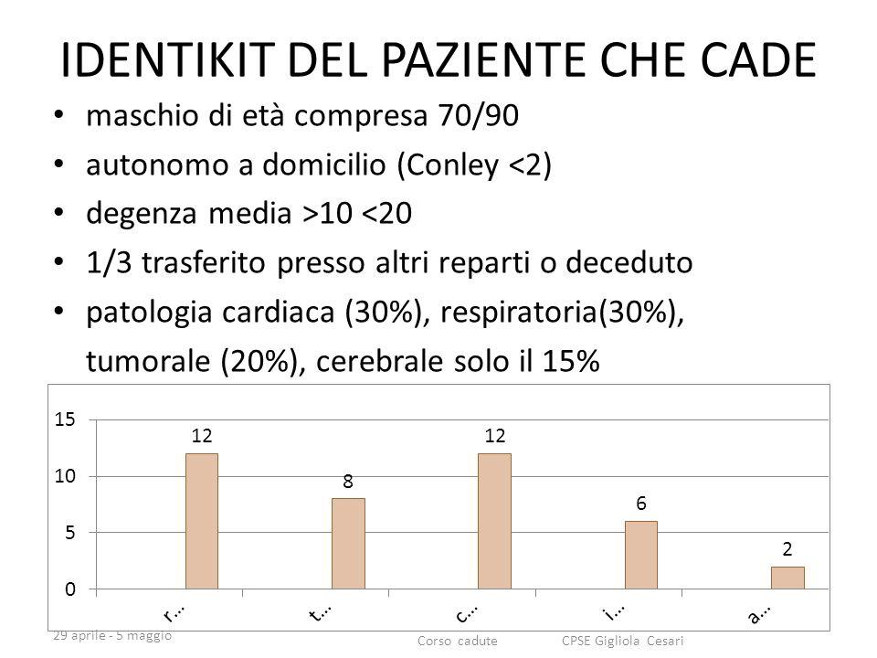 IDENTIKIT DEL PAZIENTE CHE CADE maschio di età compresa 70/90 autonomo a domicilio (Conley <2) degenza media >10 <20 1/3 trasferito presso altri reparti o deceduto patologia cardiaca (30%), respiratoria(30%), tumorale (20%), cerebrale solo il 15% 29 aprile - 5 maggio Corso cadute CPSE Gigliola Cesari